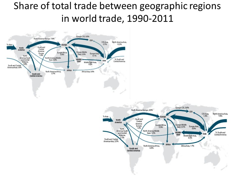 Share of total trade between geographic regions in world trade, 1990-2011