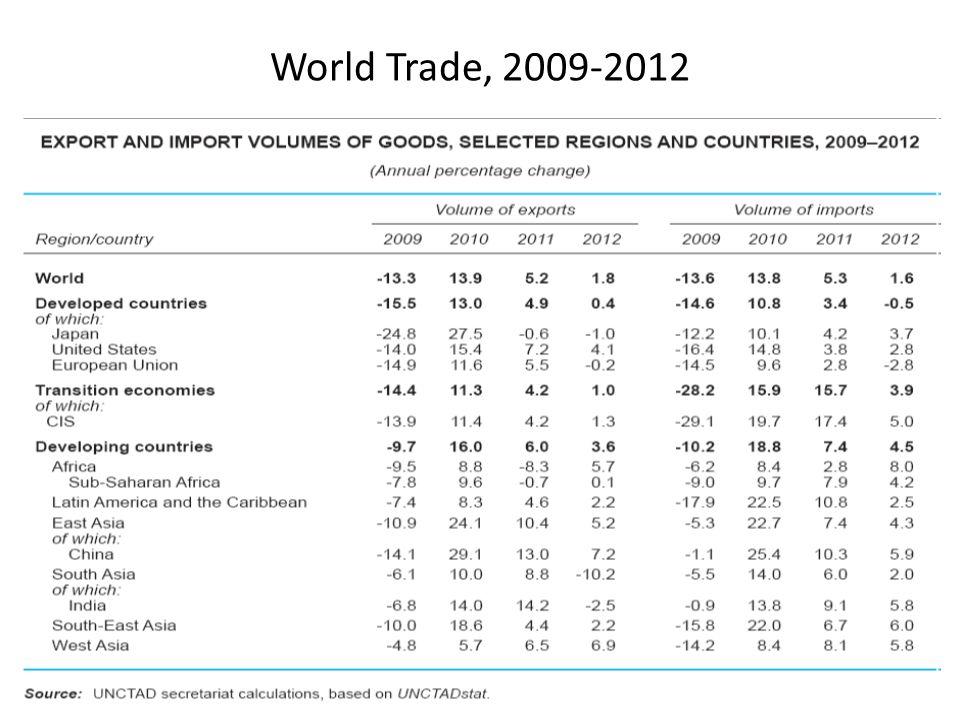 World Trade, 2009-2012