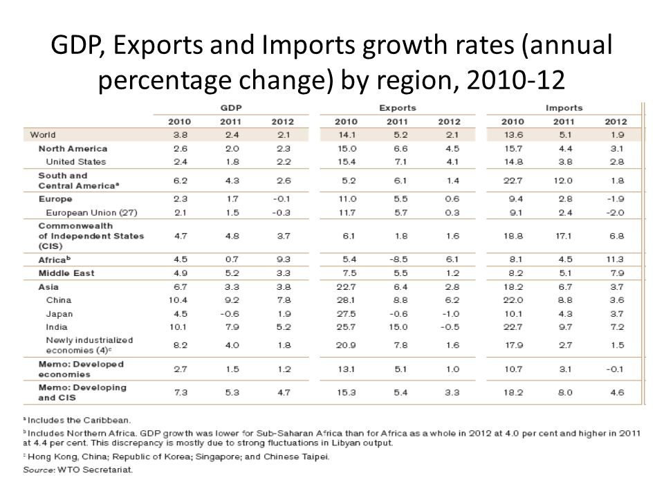 GDP, Exports and Imports growth rates (annual percentage change) by region, 2010-12