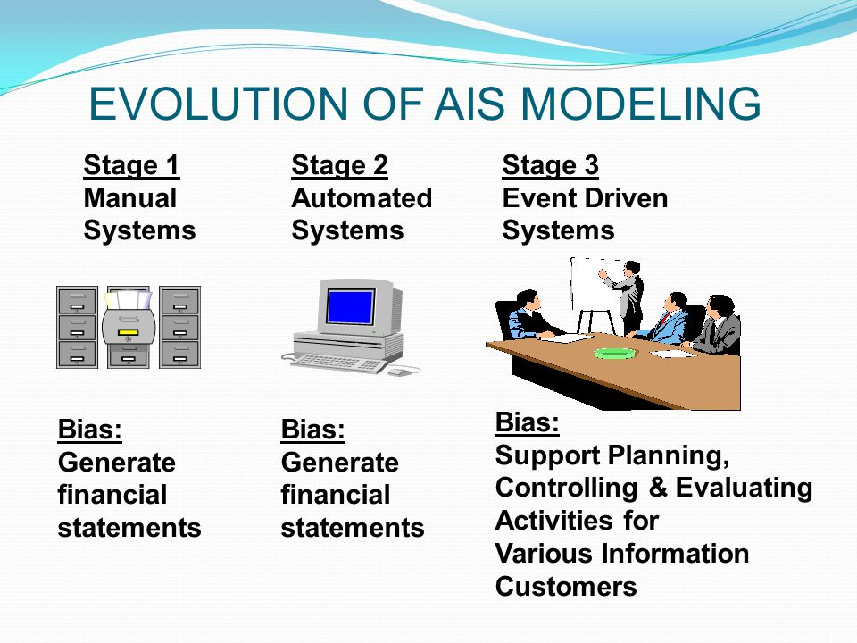 EVOLUTION OF AIS MODELING Stage 1 Manual Systems Stage 2 Automated Systems Stage 3 Event Driven Systems Bias: Generate financial statements Bias: Generate financial statements Bias: Support Planning, Controlling & Evaluating Activities for Various Information Customers