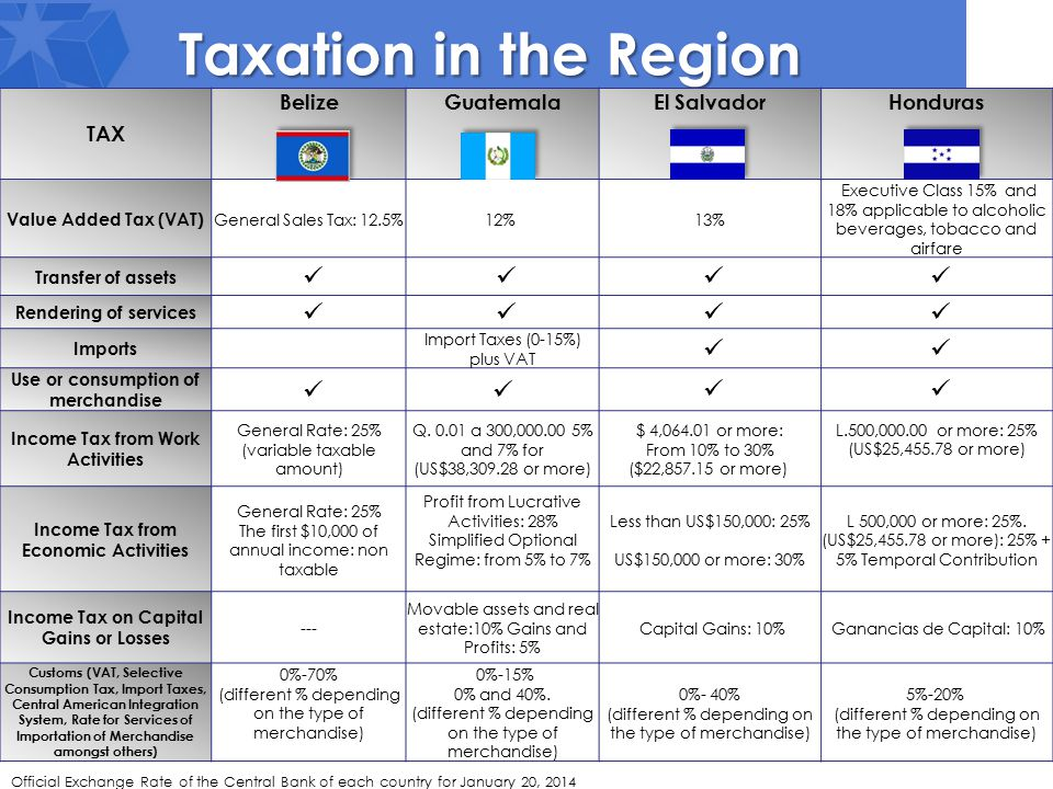 Taxation in the Region TAX BelizeGuatemalaEl SalvadorHonduras Value Added Tax (VAT) General Sales Tax: 12.5%12% 13% Executive Class 15% and 18% applicable to alcoholic beverages, tobacco and airfare Transfer of assets Rendering of services Imports Import Taxes (0-15%) plus VAT Use or consumption of merchandise Income Tax from Work Activities General Rate: 25% (variable taxable amount) Q.