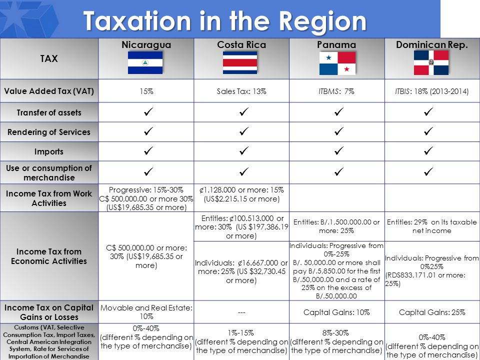 TAX NicaraguaCosta RicaPanamaDominican Rep. Value Added Tax (VAT) 15%Sales Tax: 13%ITBMS: 7%ITBIS: 18% (2013-2014) Transfer of assets Rendering of Ser