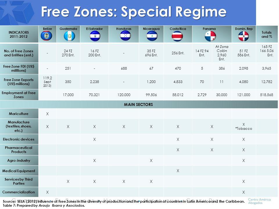 INDICATORS 2011-2012 BelizeGuatemalaEl SalvadorHondurasNicaraguaCosta Rica PanamaDomin. Rep Totals and % No. of Free Zones and Entities (ent.) - 24 FZ