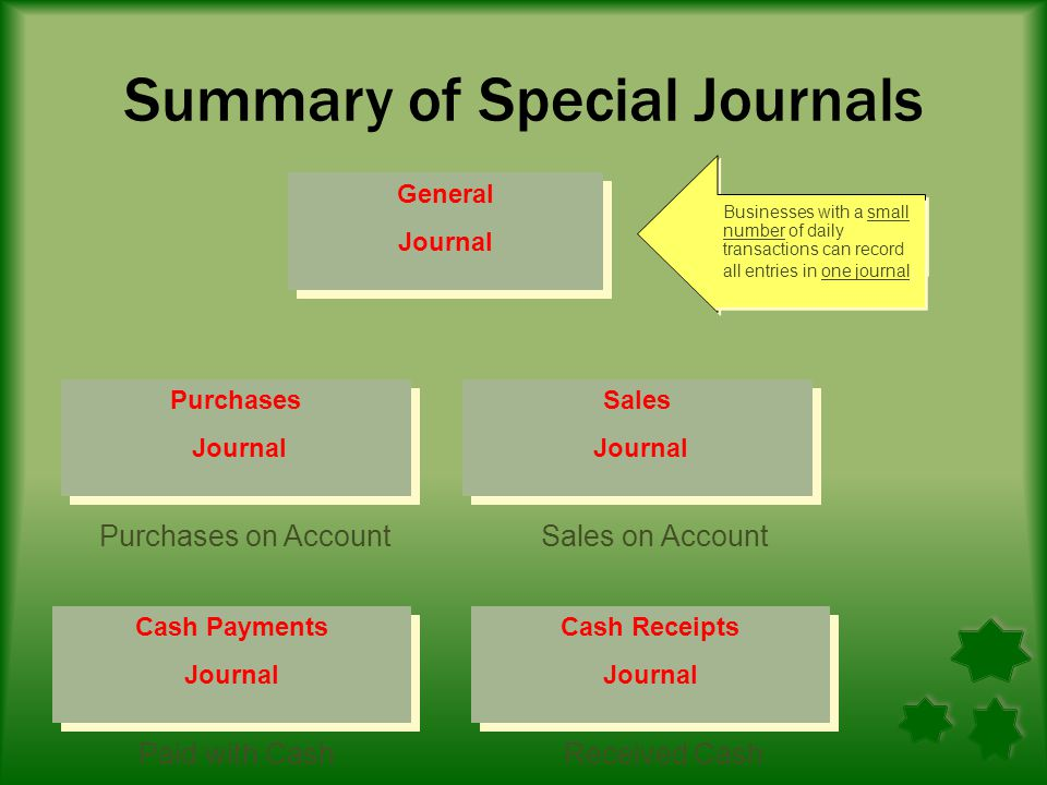 Summary Sales on account are entered in the Sales Journal and Cash Receipts in the Cash Receipts Journal Two kinds of Cash Receipts are entered in the cash receipts journal – Cash receipts on account, with and without sales discounts – Cash receipts for other transactions that do not affect Accounts Receivable.