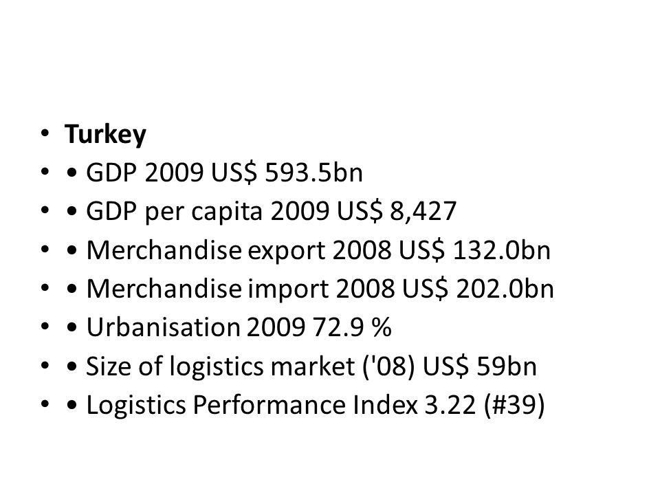 Turkey GDP 2009 US$ 593.5bn GDP per capita 2009 US$ 8,427 Merchandise export 2008 US$ 132.0bn Merchandise import 2008 US$ 202.0bn Urbanisation 2009 72.9 % Size of logistics market ( 08) US$ 59bn Logistics Performance Index 3.22 (#39)