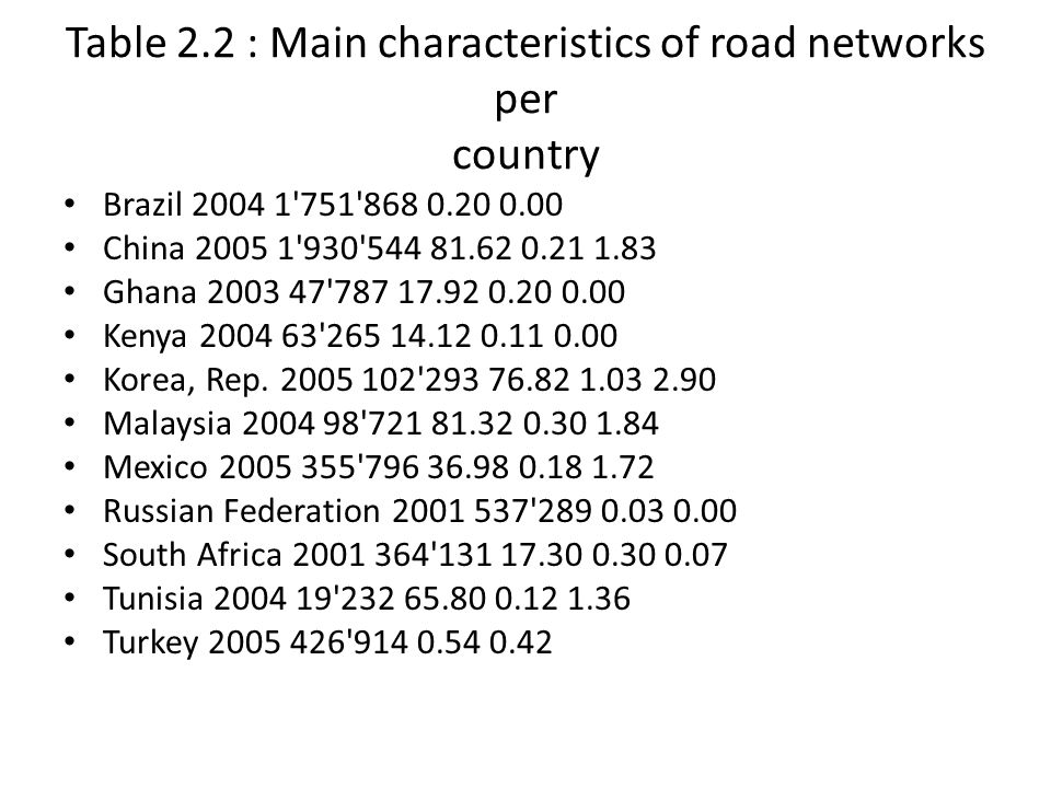 Table 2.2 : Main characteristics of road networks per country Brazil 2004 1'751'868 0.20 0.00 China 2005 1'930'544 81.62 0.21 1.83 Ghana 2003 47'787 1