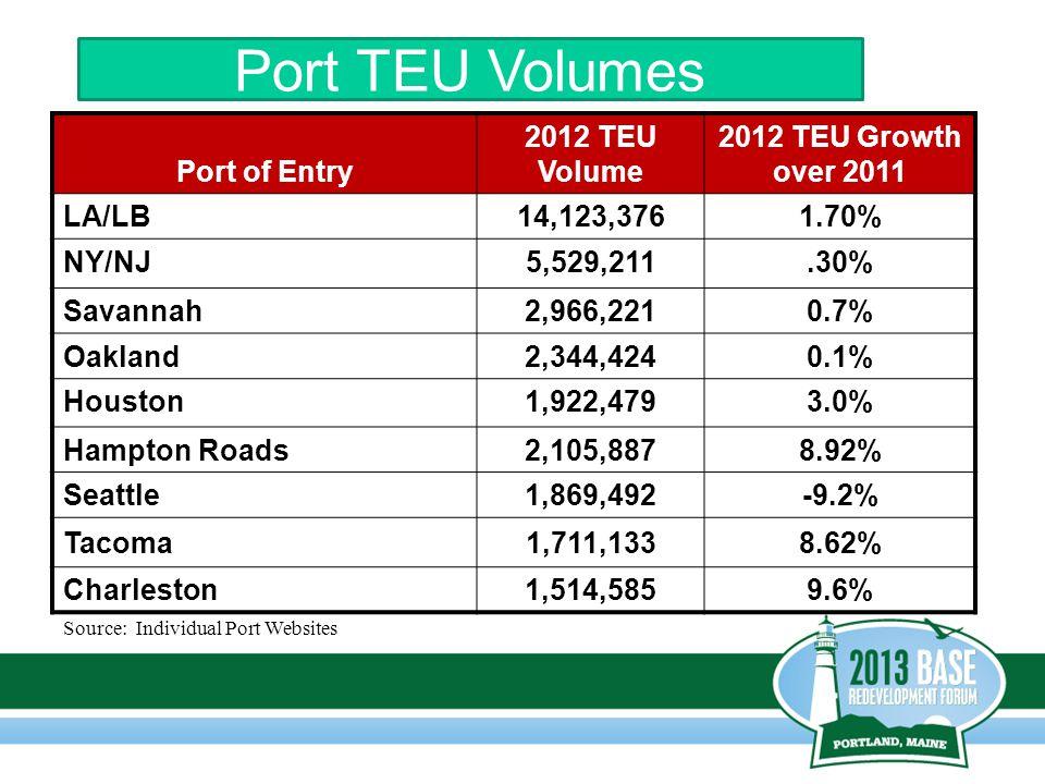 Source: Individual Port Websites Port of Entry 2012 TEU Volume 2012 TEU Growth over 2011 LA/LB14,123,3761.70% NY/NJ5,529,211.30% Savannah2,966,2210.7% Oakland2,344,4240.1% Houston1,922,4793.0% Hampton Roads2,105,8878.92% Seattle1,869,492-9.2% Tacoma1,711,1338.62% Charleston1,514,5859.6% Port TEU Volumes