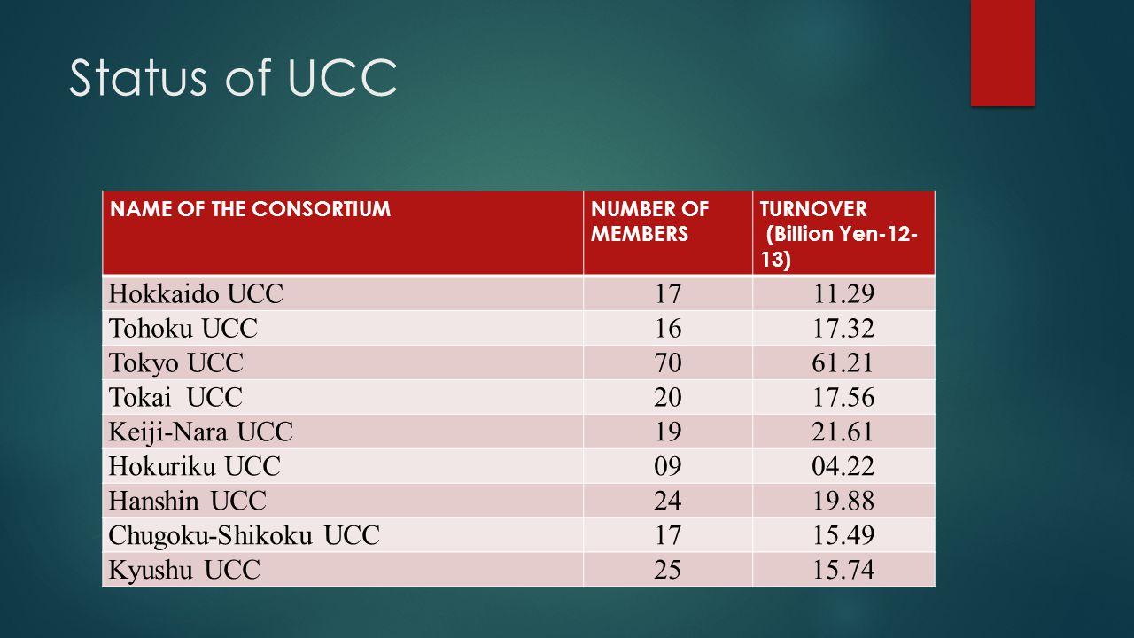 Status of UCC NAME OF THE CONSORTIUMNUMBER OF MEMBERS TURNOVER (Billion Yen-12- 13) Hokkaido UCC1711.29 Tohoku UCC1617.32 Tokyo UCC7061.21 Tokai UCC2017.56 Keiji-Nara UCC1921.61 Hokuriku UCC0904.22 Hanshin UCC2419.88 Chugoku-Shikoku UCC1715.49 Kyushu UCC2515.74