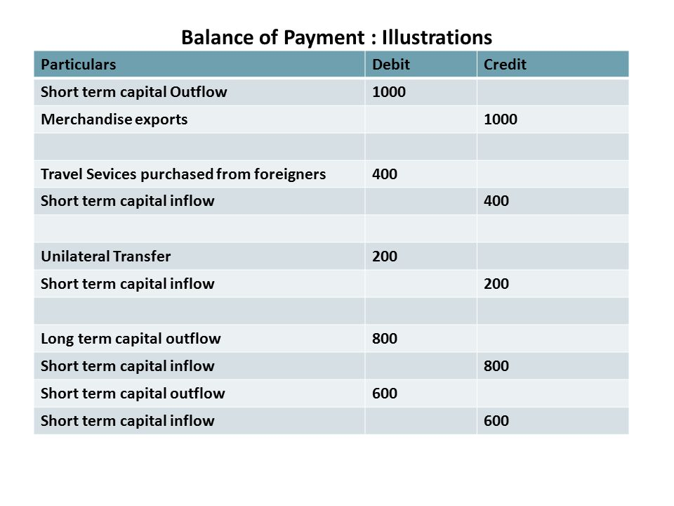 Balance of Payment : Illustrations ParticularsDebitCredit Short term capital Outflow1000 Merchandise exports1000 Travel Sevices purchased from foreigners400 Short term capital inflow400 Unilateral Transfer200 Short term capital inflow200 Long term capital outflow800 Short term capital inflow800 Short term capital outflow600 Short term capital inflow600