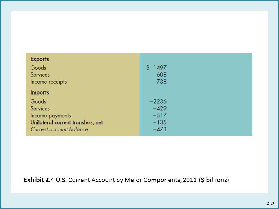 Exhibit 2.4 U.S. Current Account by Major Components, 2011 ($ billions) 2-13