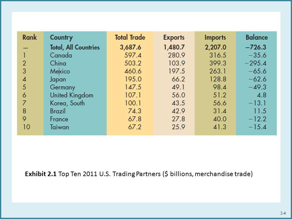 Exhibit 2.1 Top Ten 2011 U.S. Trading Partners ($ billions, merchandise trade) 2-4