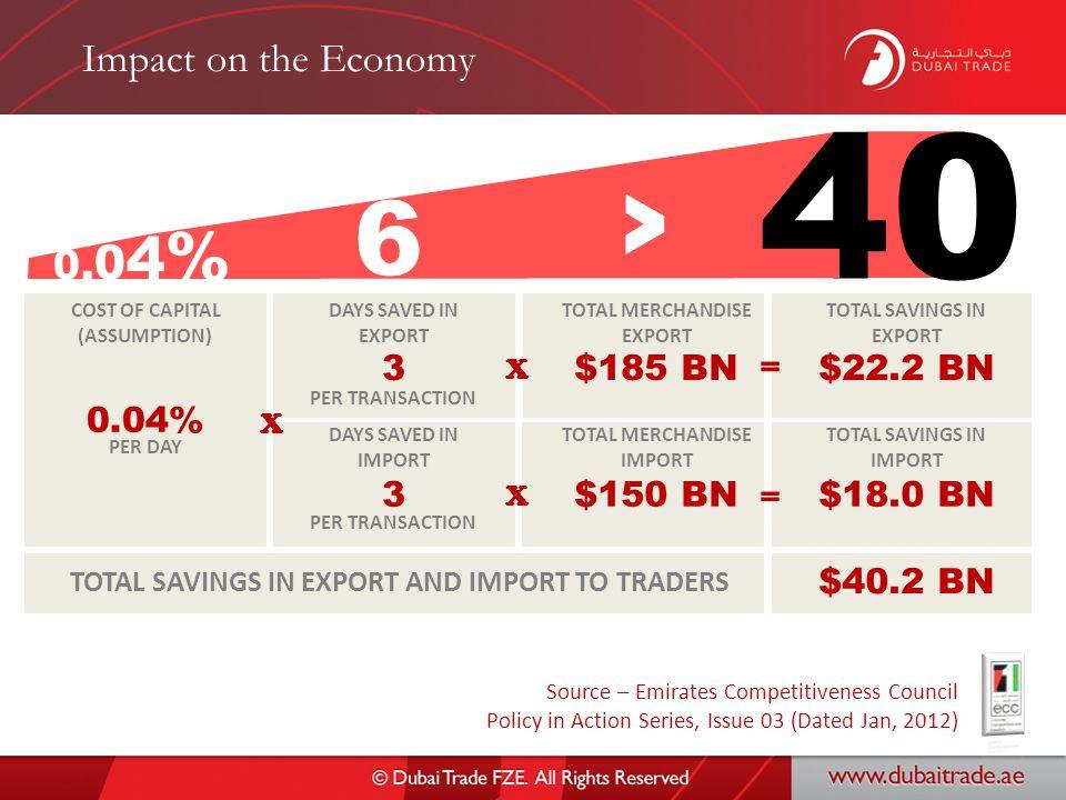 Impact on the Economy 40 0.