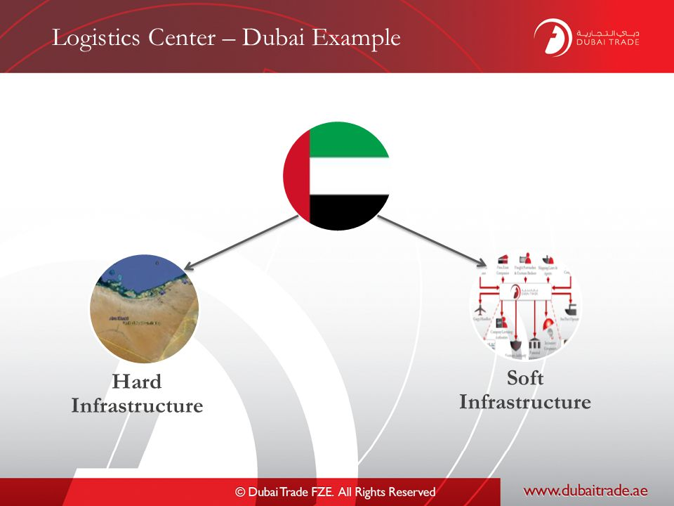 Logistics Center – Dubai Example Hard Infrastructure Soft Infrastructure