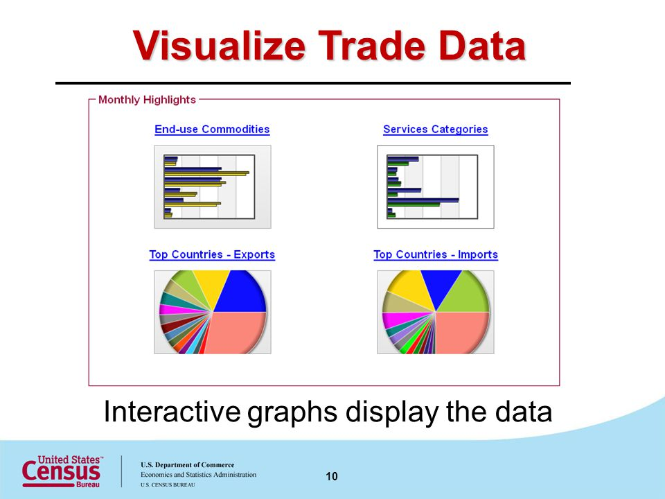 Visualize Trade Data Interactive graphs display the data 10