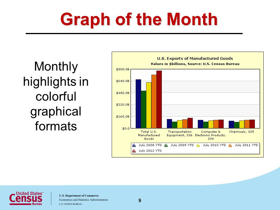 Graph of the Month Monthly highlights in colorful graphical formats 9