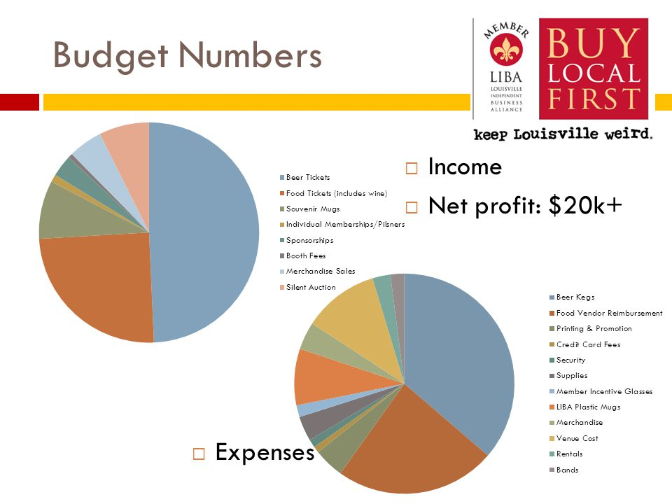 Budget Numbers  Income  Net profit: $20k+  Expenses