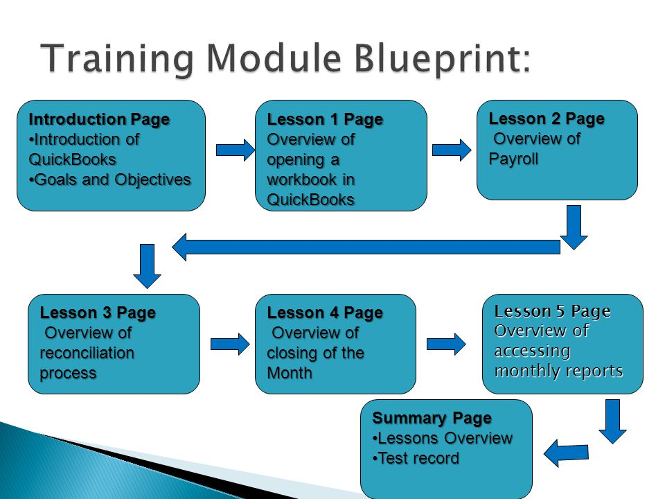 Introduction Page Introduction of QuickBooksIntroduction of QuickBooks Goals and ObjectivesGoals and Objectives Lesson 1 Page Overview of opening a workbook in QuickBooks Lesson 2 Page Overview of Payroll Overview of Payroll Lesson 3 Page Overview of reconciliation process Overview of reconciliation process Lesson 4 Page Overview of closing of the Month Overview of closing of the Month Lesson 5 Page Overview of accessing monthly reports Summary Page Lessons OverviewLessons Overview Test recordTest record