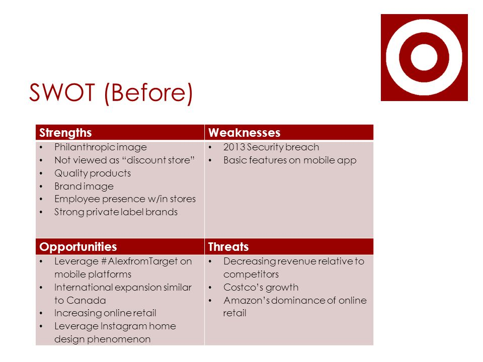 SWOT (Before) StrengthsWeaknesses Philanthropic image Not viewed as discount store Quality products Brand image Employee presence w/in stores Strong private label brands 2013 Security breach Basic features on mobile app OpportunitiesThreats Leverage #AlexfromTarget on mobile platforms International expansion similar to Canada Increasing online retail Leverage Instagram home design phenomenon Decreasing revenue relative to competitors Costco's growth Amazon's dominance of online retail