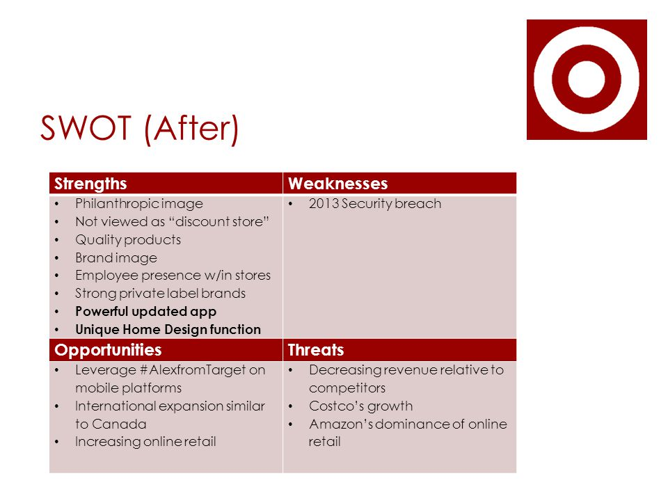 SWOT (After) StrengthsWeaknesses Philanthropic image Not viewed as discount store Quality products Brand image Employee presence w/in stores Strong private label brands Powerful updated app Unique Home Design function 2013 Security breach OpportunitiesThreats Leverage #AlexfromTarget on mobile platforms International expansion similar to Canada Increasing online retail Decreasing revenue relative to competitors Costco's growth Amazon's dominance of online retail
