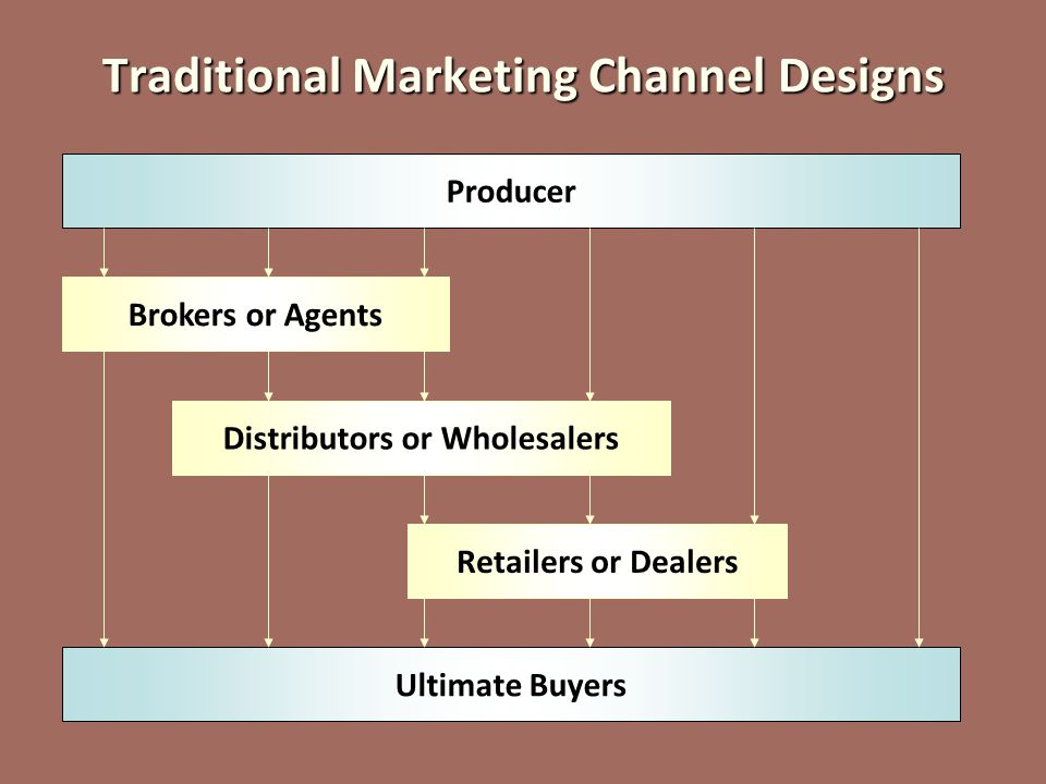 7-16 Channel Selection at the Retail Level Satisfying Buyer Requirements ● Information ● Convenience ● Variety ● Attendant services