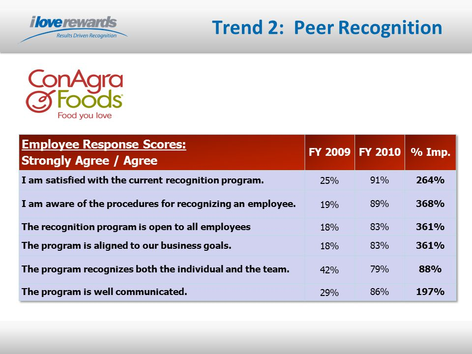 Trend 2: Peer Recognition