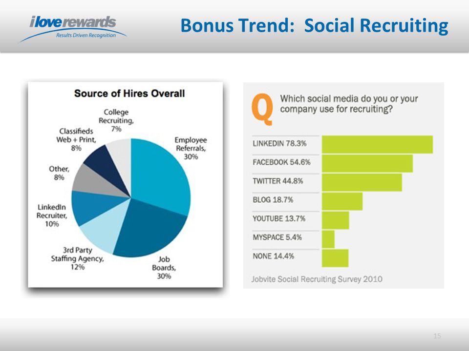 15 Bonus Trend: Social Recruiting