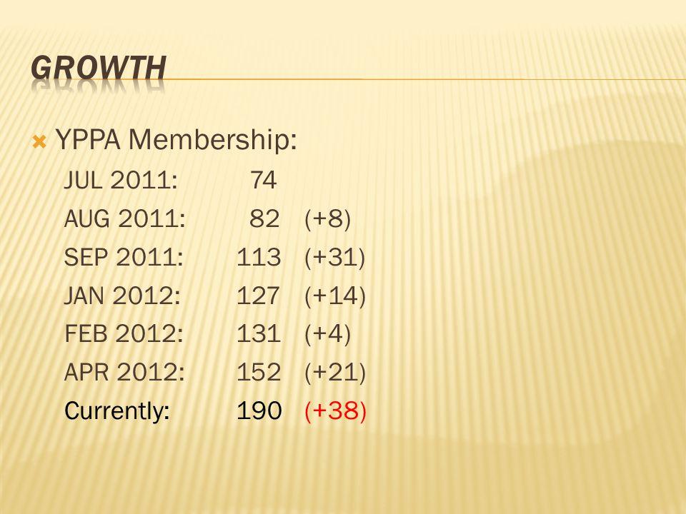  YPPA Membership: JUL 2011: 74 AUG 2011: 82(+8) SEP 2011: 113(+31) JAN 2012: 127(+14) FEB 2012: 131(+4) APR 2012:152 (+21) Currently:190 (+38)