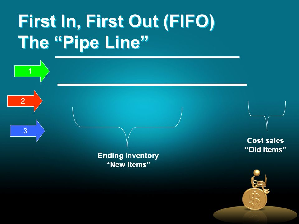 1 2 3 Ending Inventory New Items Cost sales Old Items First In, First Out (FIFO) The Pipe Line