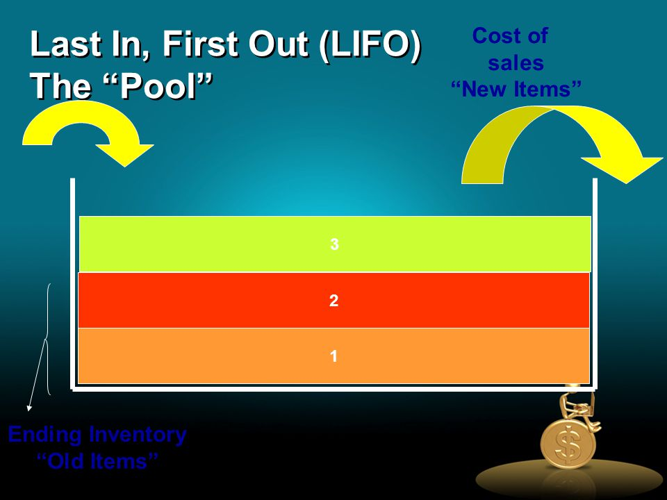 Last In, First Out (LIFO) The Pool 1 2 3 Cost of sales New Items Ending Inventory Old Items