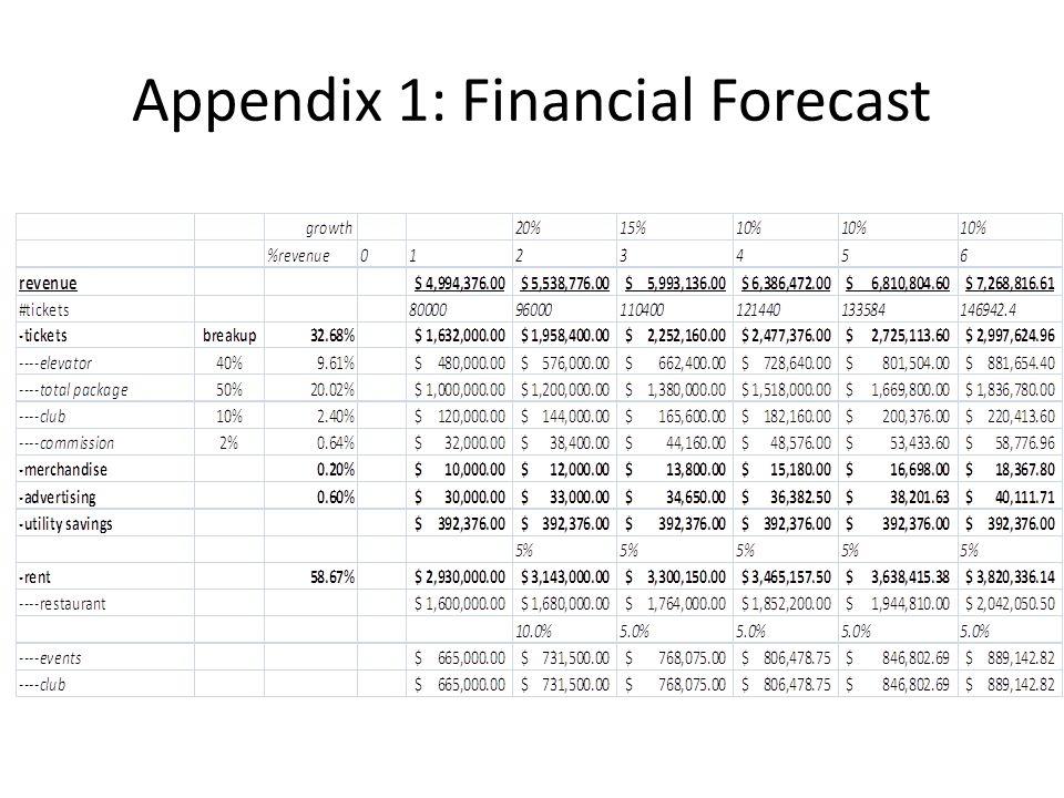 Appendix 1: Financial Forecast