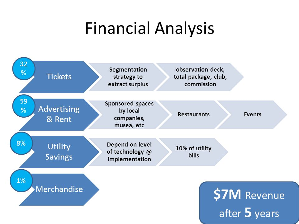 Financial Analysis Tickets Segmentation strategy to extract surplus observation deck, total package, club, commission Advertising & Rent Sponsored spaces by local companies, musea, etc RestaurantsEvents Utility Savings Depend on level of technology @ implementation 10% of utility bills Merchandise 32 % 59 % 8% 1% $7M Revenue after 5 years