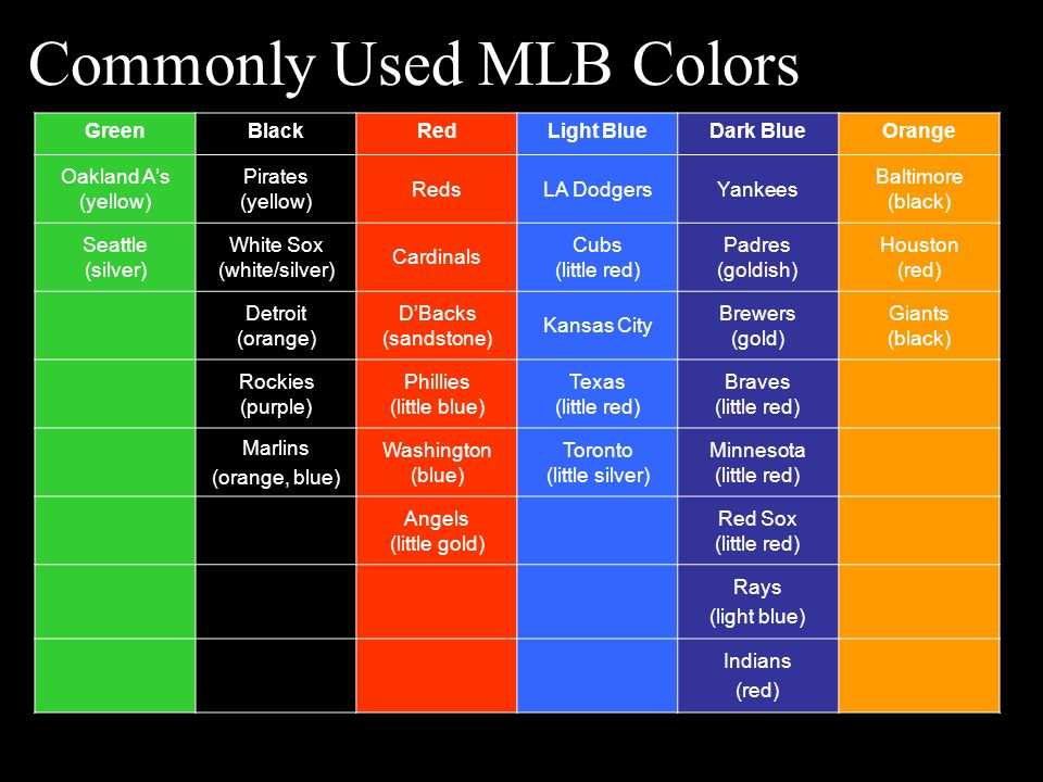 Commonly Used MLB Colors GreenBlackRedLight BlueDark BlueOrange Oakland A's (yellow) Pirates (yellow) RedsLA DodgersYankees Baltimore (black) Seattle (silver) White Sox (white/silver) Cardinals Cubs (little red) Padres (goldish) Houston (red) Detroit (orange) D'Backs (sandstone) Kansas City Brewers (gold) Giants (black) Rockies (purple) Phillies (little blue) Texas (little red) Braves (little red) Marlins (orange, blue) Washington (blue) Toronto (little silver) Minnesota (little red) Angels (little gold) Red Sox (little red) Rays (light blue) Indians (red)