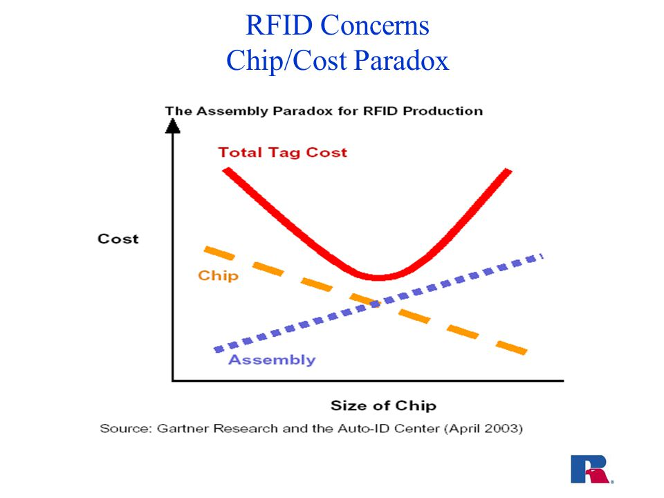 RFID Concerns Chip/Cost Paradox