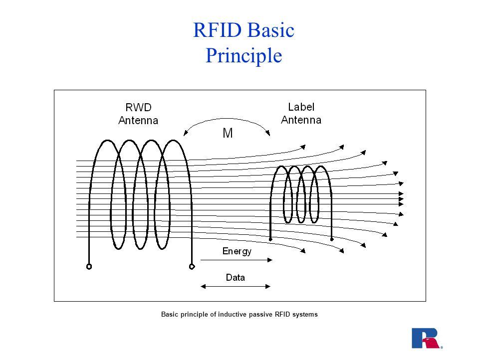 RFID Basic Principle Basic principle of inductive passive RFID systems