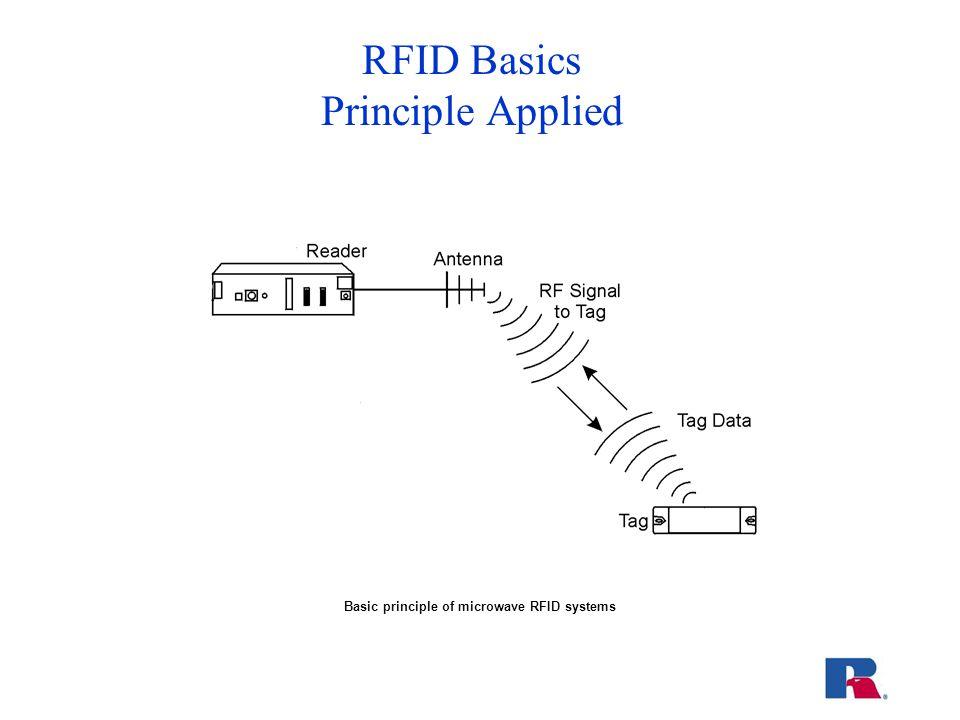 RFID Basics Principle Applied Basic principle of microwave RFID systems