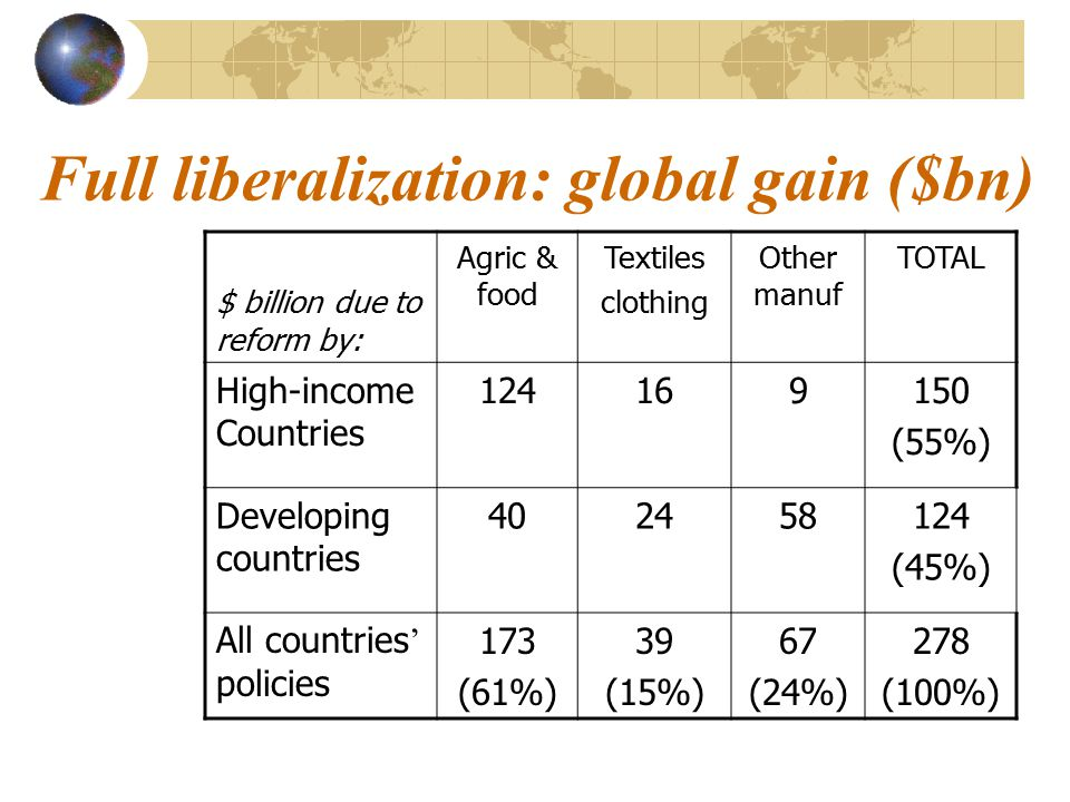 Full liberalization: global gain ($bn) $ billion due to reform by: Agric & food Textiles clothing Other manuf TOTAL High-income Countries 124169150 (55%) Developing countries 402458124 (45%) All countries ' policies 173 (61%) 39 (15%) 67 (24%) 278 (100%)