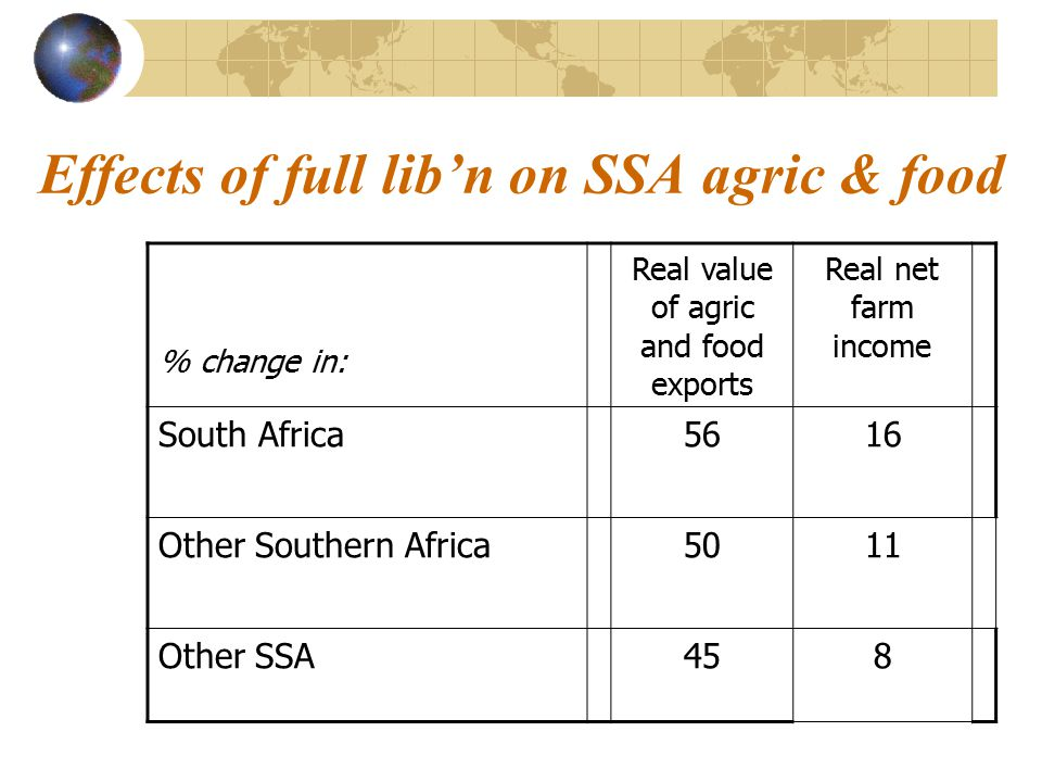 Effects of full lib'n on SSA agric & food % change in: Real value of agric and food exports Real net farm income South Africa5616 Other Southern Africa5011 Other SSA458