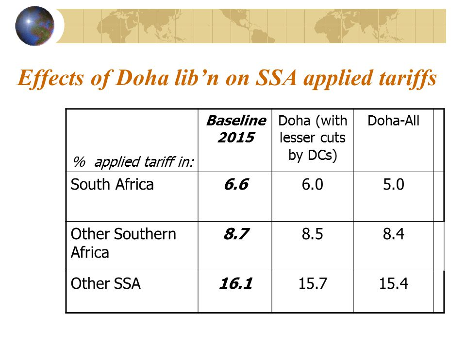 Effects of Doha lib'n on SSA applied tariffs % applied tariff in: Baseline 2015 Doha (with lesser cuts by DCs) Doha-All South Africa6.66.05.0 Other Southern Africa 8.78.58.4 Other SSA16.115.715.4