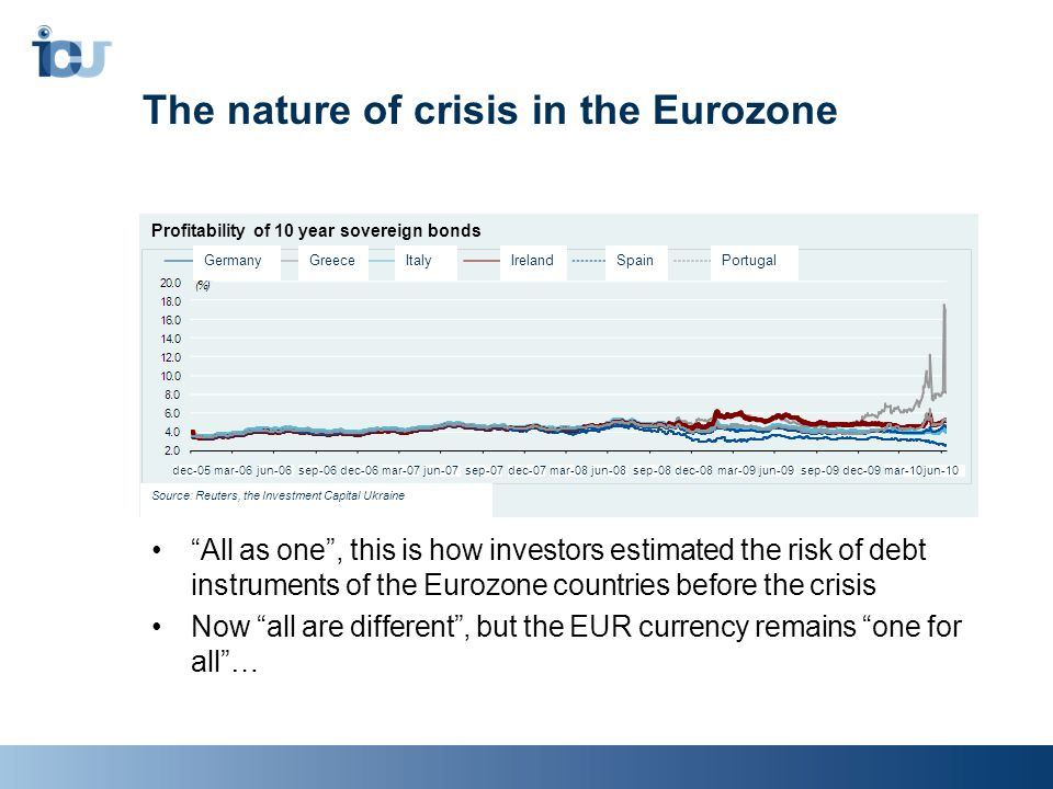 The nature of crisis in the Eurozone All as one , this is how investors estimated the risk of debt instruments of the Eurozone countries before the crisis Now all are different , but the EUR currency remains one for all … Profitability of 10 year sovereign bonds Источник: Reuters, «Инвестиционный Капитал Украина» GermanyGreeceItalyIrelandPortugalSpain Source: Reuters, the Investment Capital Ukraine dec-05mar-06dec-06dec-07dec-08dec-09mar-07mar-08mar-09jun-06jun-07jun-08jun-09sep-06sep-07sep-08sep-09mar-10jun-10