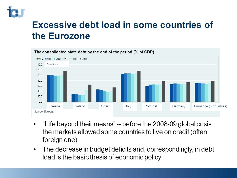 Excessive debt load in some countries of the Eurozone Life beyond their means -- before the 2008-09 global crisis the markets allowed some countries to live on credit (often foreign one) The decrease in budget deficits and, correspondingly, in debt load is the basic thesis of economic policy The consolidated state debt by the end of the period (% of GDP) Источник: Eurostat.