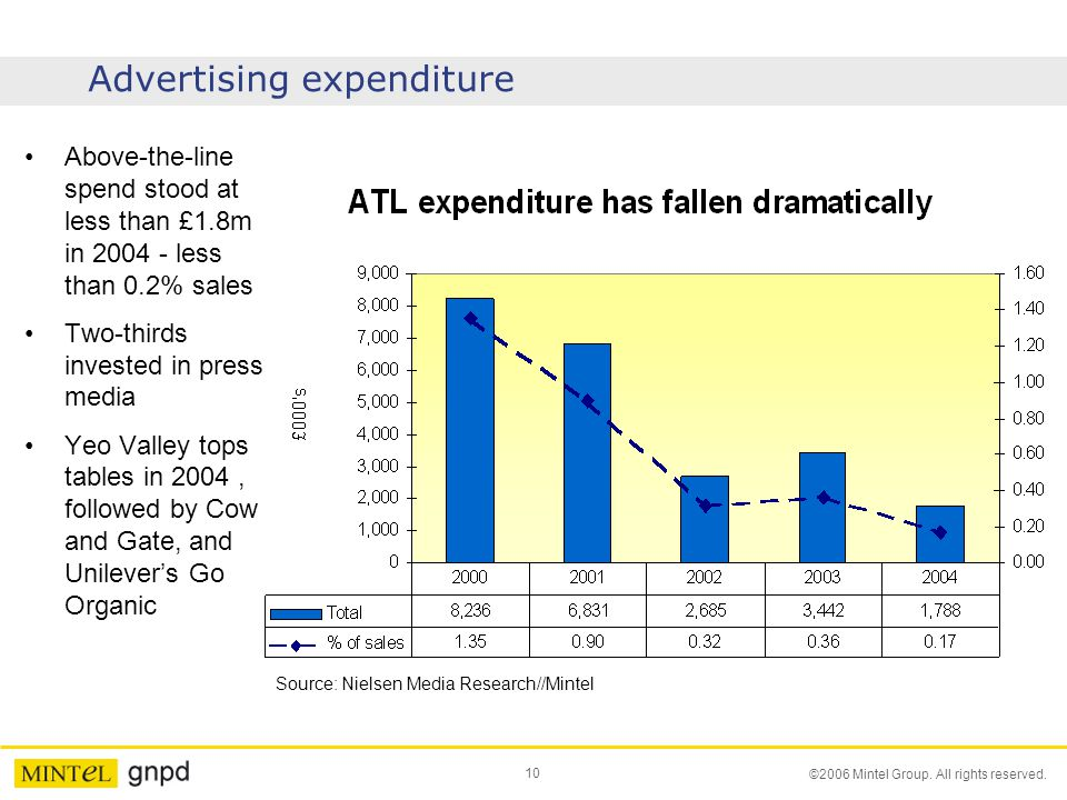 10 ©2006 Mintel Group. All rights reserved. Advertising expenditure Above-the-line spend stood at less than £1.8m in 2004 - less than 0.2% sales Two-t