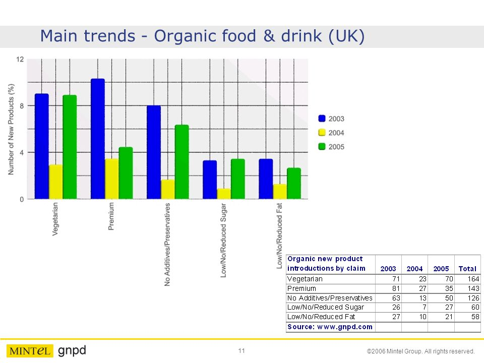 11 ©2006 Mintel Group. All rights reserved. Main trends - Organic food & drink (UK)