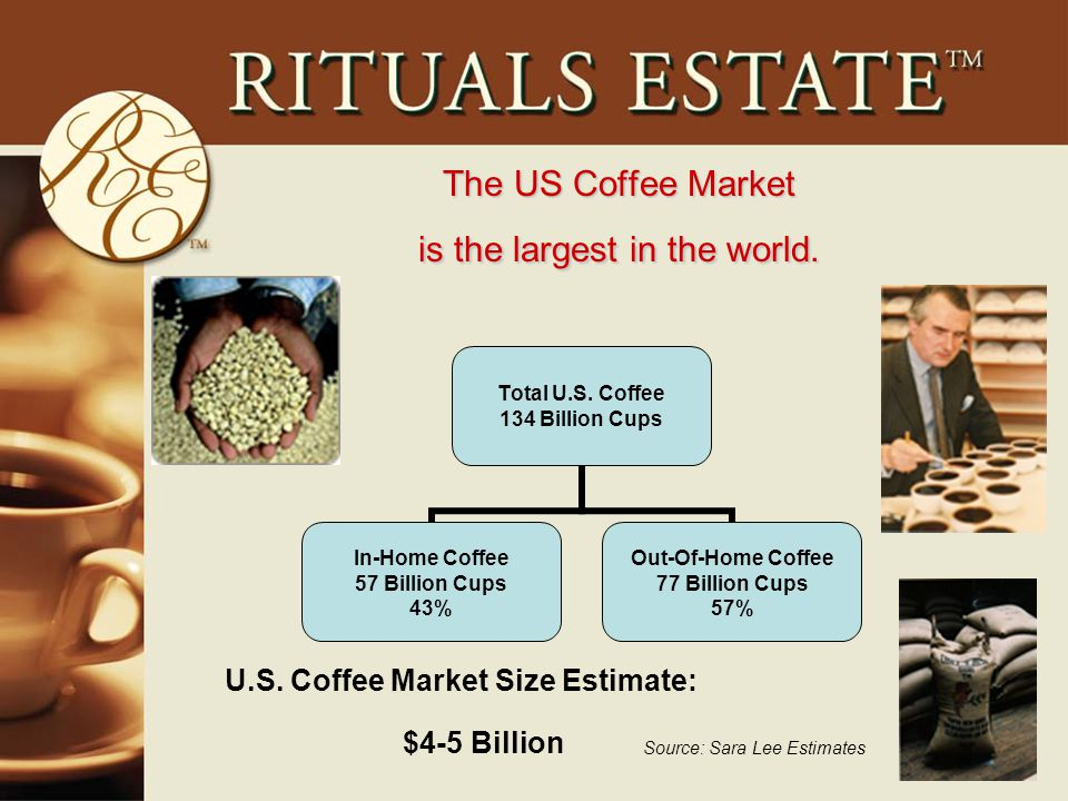 The US Coffee Market is the largest in the world.Source: Sara Lee Estimates Total U.S.