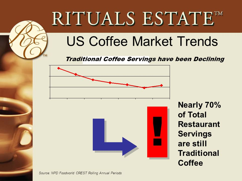 US Coffee Market Trends Source: NPD Foodworld CREST Rolling Annual Periods Traditional Coffee Servings have been Declining Nearly 70% of Total Restaurant Servings are still Traditional Coffee .