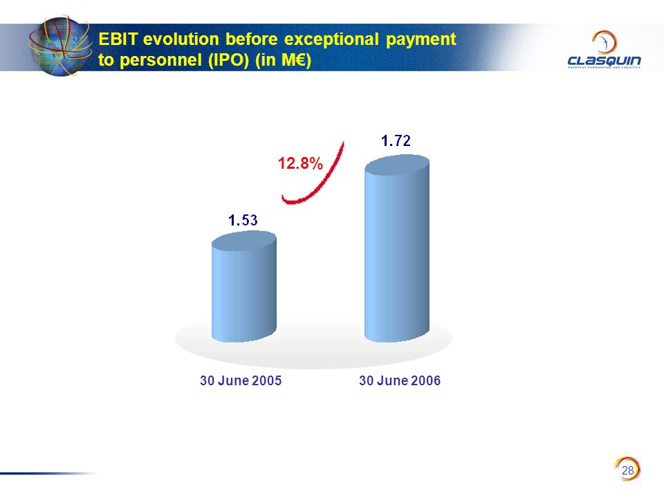28 EBIT evolution before exceptional payment to personnel (IPO) (in M€) 30 June 200530 June 2006 12.8%