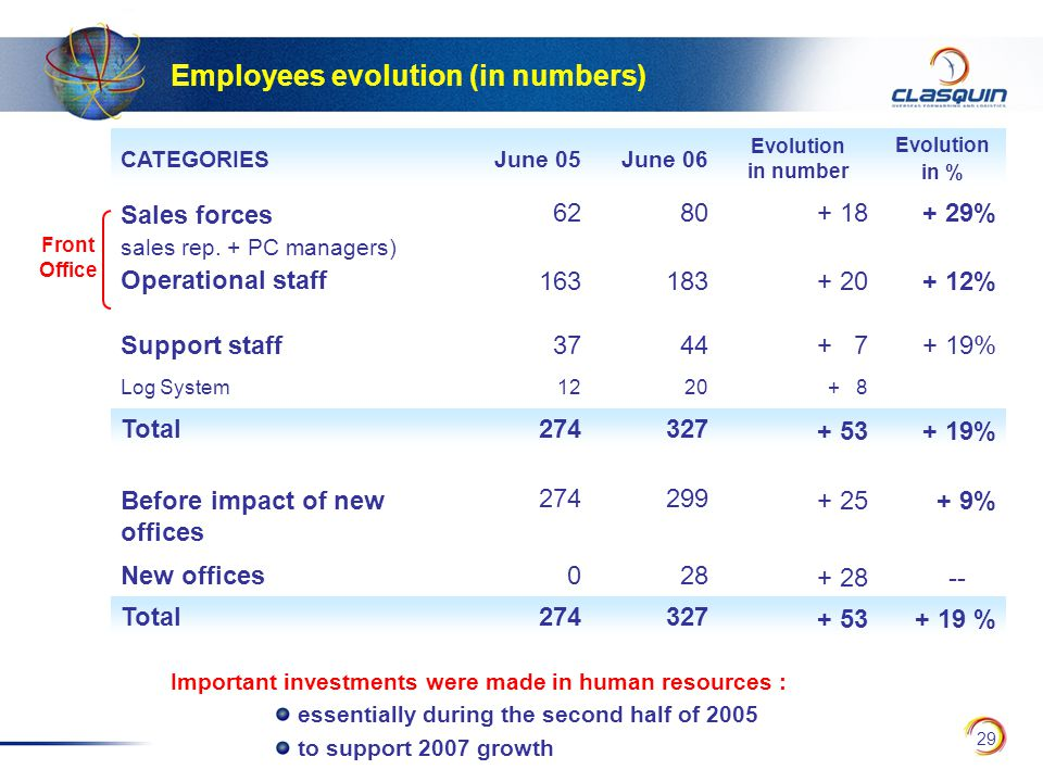 29 Employees evolution (in numbers) CATEGORIESJune 05June 06 Evolution in number Evolution in % Sales forces sales rep.