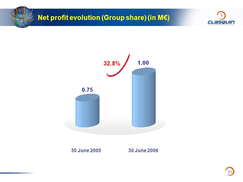 31 Net profit evolution (Group share) (in M€) 32.8% 30 June 200530 June 2006