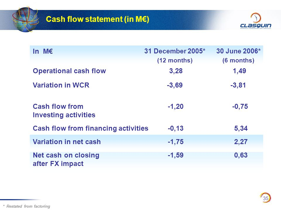 35 Cash flow statement (in M€) * Restated from factoring In M€ 31 December 2005* (12 months) 30 June 2006* (6 months) Operational cash flow 3,28 1,49 Variation in WCR-3,69-3,81 Cash flow from -1,20 -0,75 Investing activities Cash flow from financing activities -0,13 5,34 Variation in net cash -1,75 2,27 Net cash on closing -1,59 0,63 after FX impact