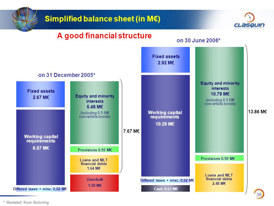 36 Simplified balance sheet (in M€) on 31 December 2005* on 30 June 2006* Provisions 0.55 M€ Provisions 0.59 M€ Equity and minority interests 10.79 M€ (including 0.5 M€ convertible bonds) Loans and MLT financial debts 1.64 M€ Loans and MLT financial debts 2.48 M€ Fixed assets 2.67 M€ Trésorerie nette 9,11 M€ Equity and minority interests 5.48 M€ (including 0.5 M€ convertible bonds) Overdraft 1.59 M€ Fixed assets 2.92 M€ Working capital requirements 6.57 M€ Working capital requirements 10.29 M€ Cash 0.63 M€Differed taxes + misc.
