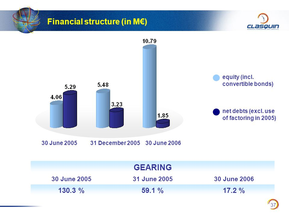 37 Financial structure (in M€) equity (incl.convertible bonds) net debts (excl.